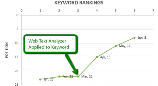 https://www.webtextanalyzer.com/wp-content/uploads/2016/10/Keyword_Graph-550x300.png