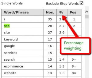 Keyword Percentage Weighting